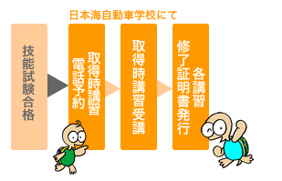 取得時講習 | 日本海自動車学校